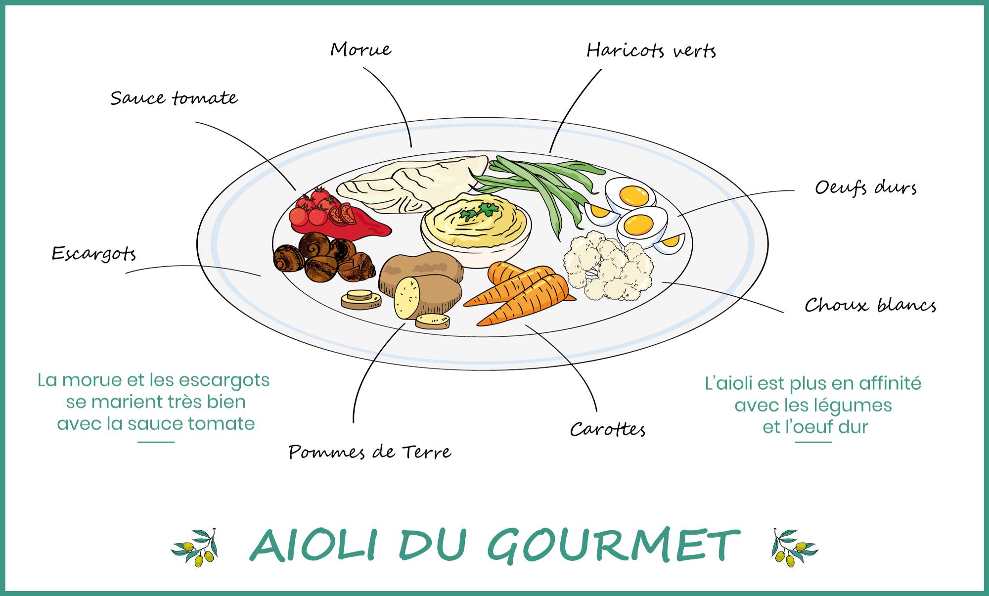 recette aioli gourmet provence aioli